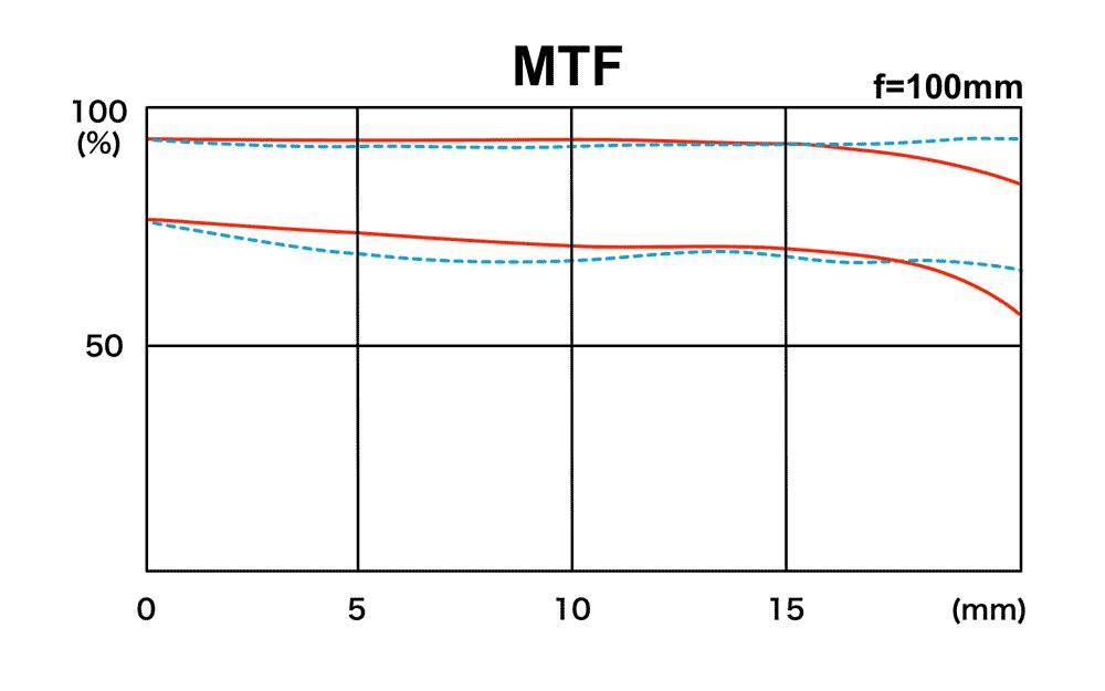 m100_mtf